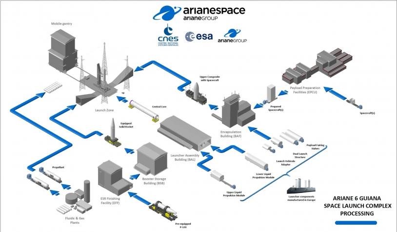 Schéma d'assemblage d'Ariane 6